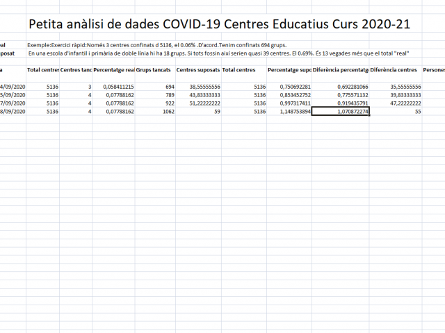 Actualització #COVID19 #Opinió #ExerciciRàpidAvui Dades concretes i derivades sobre la situació als centres educatius per la pandèmia